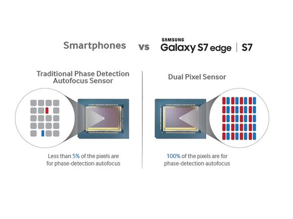 Samsung Dual Pixel Galaxy℗ S7