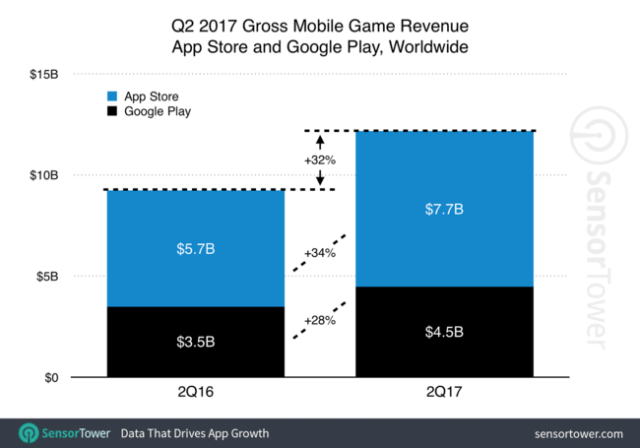 Q2 2017 Games Category Revenue Growth