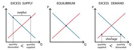 Supply And Demand Equilibrium