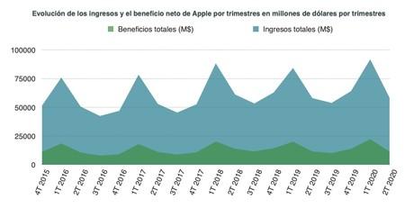 Resultados Apple 1