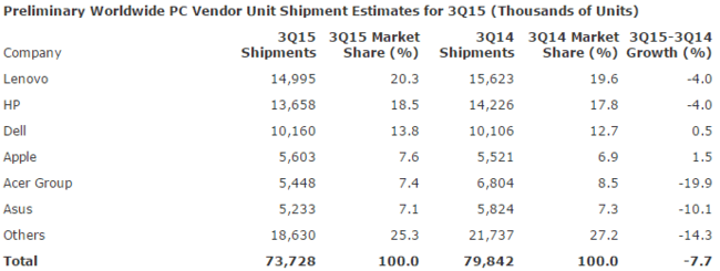 Gartner Pc Shipments Q3 2015