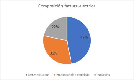 Composición factura eléctrica