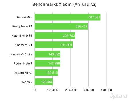 Benchmarks Xiaomi