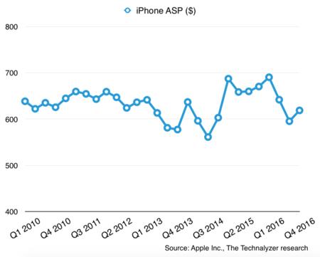 """La """"magia"""" del precio medio de venta del iPhone en los"""