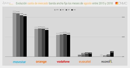 Evolucion Cuota De Mercado Banda Ancha Fija Los Meses De Agosto(mes) Entre 2015 Y 2018