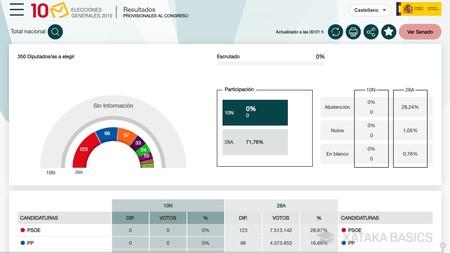 Web Elecciones