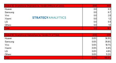 Strategy Analytics 5g