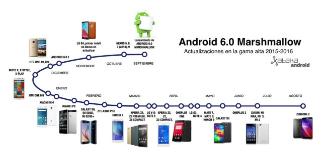 Android seis 0 Timeline Gama Alta