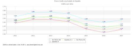 Precio Gasolina Gasoil