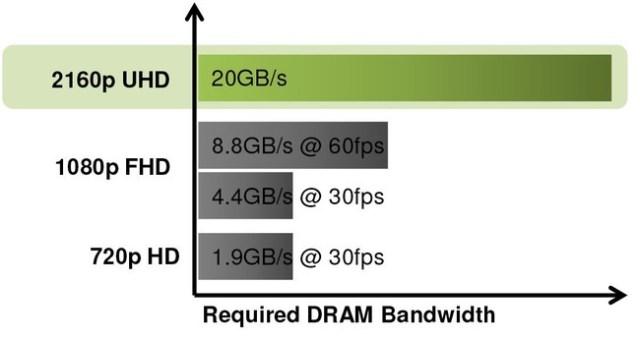 Video Ram Memory Requirements
