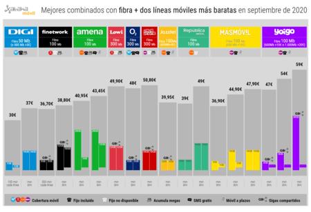 Mejores Combinados Con Fibra Dos Lineas Moviles Mas Baratas En Septiembre(mes) De 2020