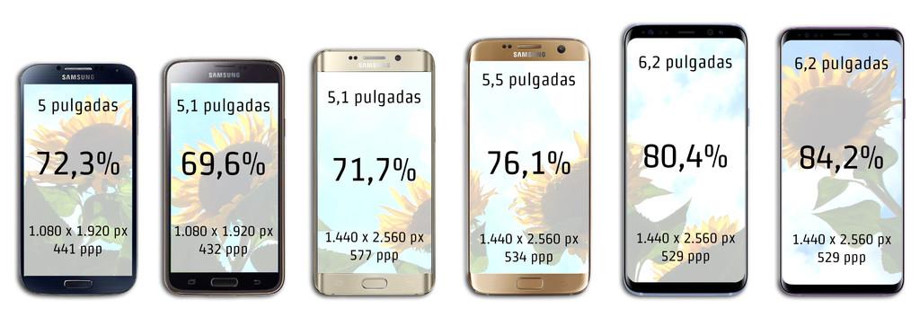 Evolucion Samsung® B