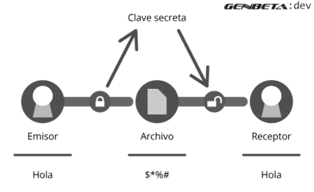 Esquema de criptografía simétrica