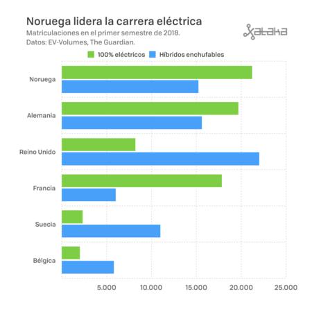 Matriculaciones Coches Electricos 2018