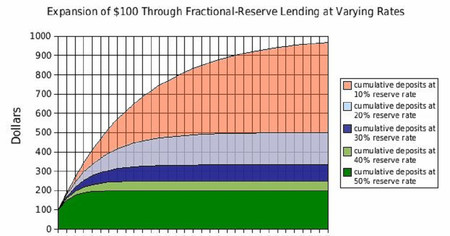 Fractional Reserve Lending Cropped