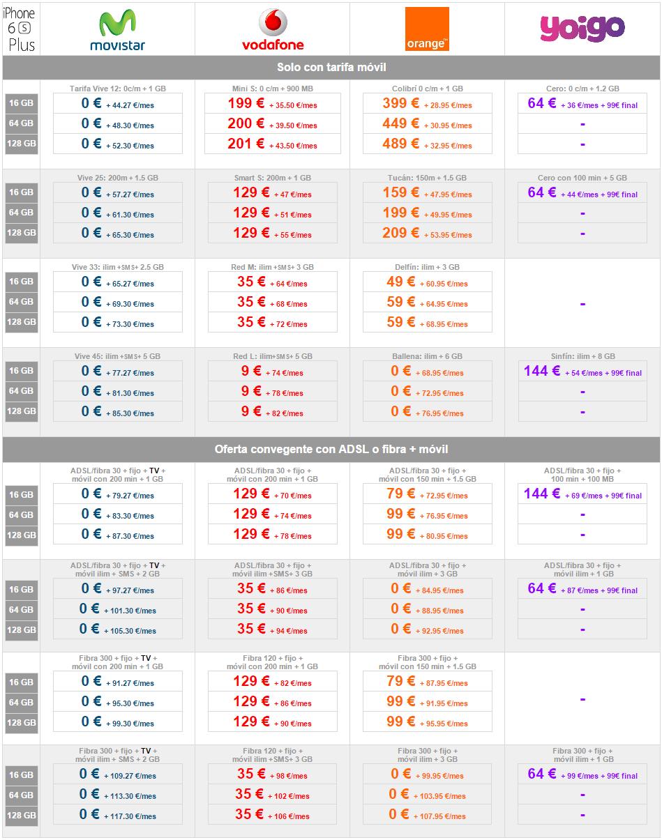 Comparativa Precios Iphone 6s Plus