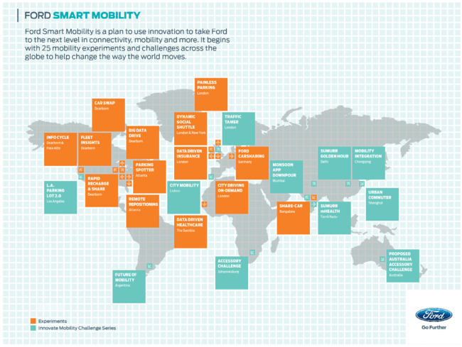 Smart Mobility Plan de Ford (Fuente: https://i0.wp.com/i.blogs.es/83d3a3/smart-mobiltity-plan/650_1200.png)