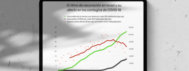 Israel lleva semanas vacunando contra el coronavirus más rápido que nadie y los primeros datos son realmente prometedores