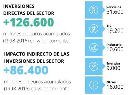 Inversiones Sector