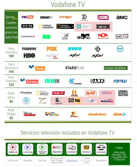 Vodafone Tv Abril 2019