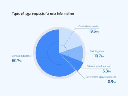 Informe Transparencia Github 2018