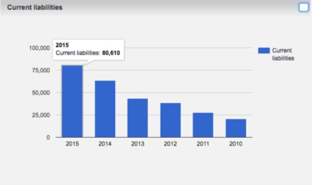 Current Liabilities Apple 2015