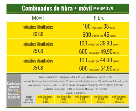 Nuevos Combinados De Fibra Y Movil Masmovil En Agosto(mes) De 2021
