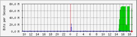 Un ejemplo del tráfico obtenido en un ataque DDoS