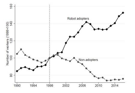 Grafico de Evolución del Empleo