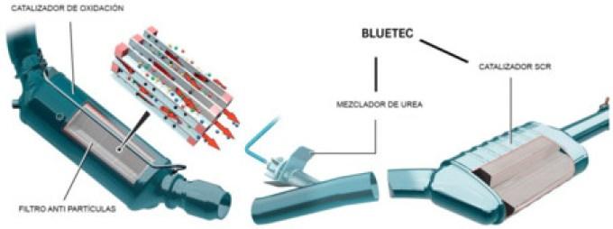 Particulas Motor Diesel