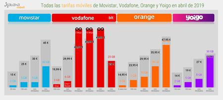 Tarifas Moviles De Movistar Vodafone Orange Y Yoigo En Abril De 2019 1