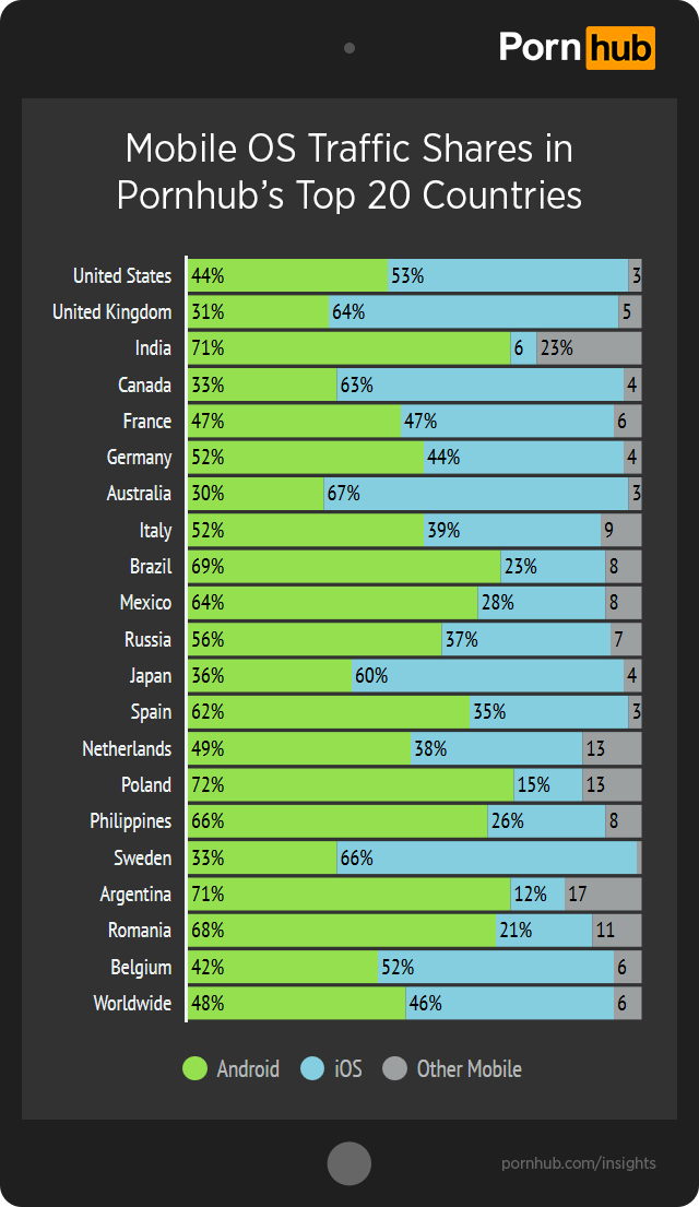 Pornhub Insights Ios Android Top 20 Countries
