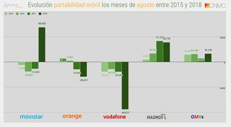 Evolucion Portabilidad Movil Los Meses De Agosto(mes) Entre 2015 Y 2018
