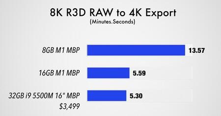 Dies ist der Leistungsvergleich zwischen dem 8- und 16-GB-RAM-Modell des MacBook Pro mit Apple Silicon