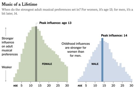 Edad Formacion Gustos Musicales