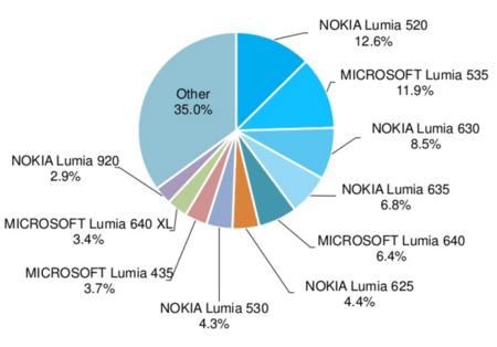 Terminales con Windows en todo el mundo