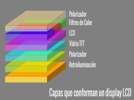Estructura de un panel LCD, de Enter.co
