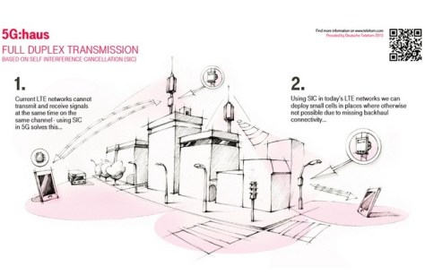 150928 Infografik 5g 3ahaus 850x550 Bi