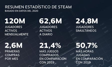 records de usuarios de steam