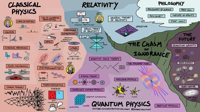 Map Of Physics
