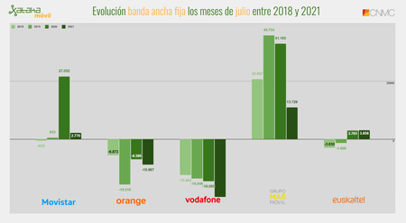 Evolution Fixed Broadband The Months Of July Between 2018 And 2021