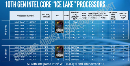 Intelcore10cpu
