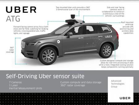 Uber Coche Autonomo Volvo