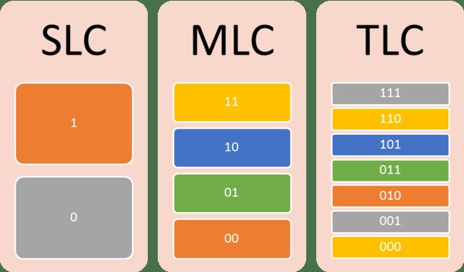 Resultado de imagen para SLC MLC TLC