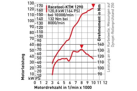 Motor Ktm Duke Mike Dunleavy Duke Wiring Diagram ~ Odicis