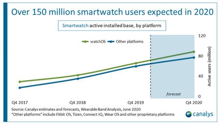 Canalys Smartwatches 2