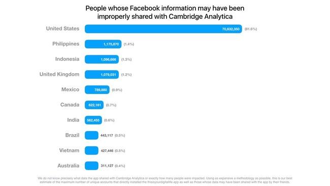 Grafico Paises Facebook Escandalo Cambridge Analytica