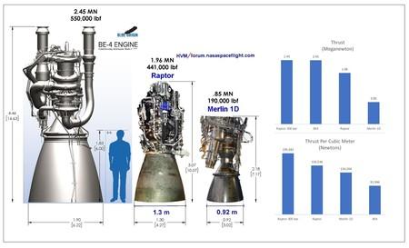 Comparacion Motores Space X
