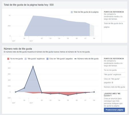 Analíticas Facebook