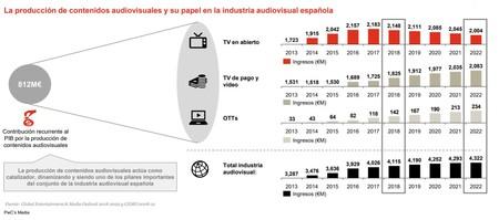 Diapositiva PwC Cifras Tele En Abierto Pago Y Ott